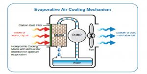 How evaporative coolers work